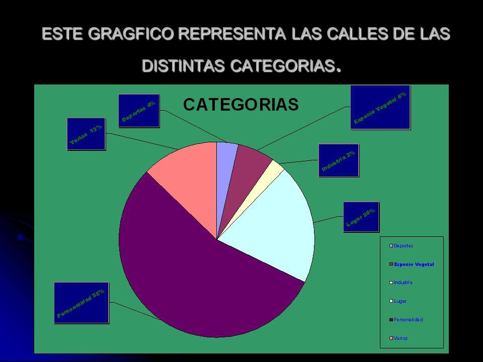 ESTE GRAGFICO REPRESENTA LAS CALLES DE LAS DISTINTAS CATEGORIAS. ESTE GRAGFICO REPRESENTA LAS CALLES DE LAS DISTINTAS CATEGORIAS.