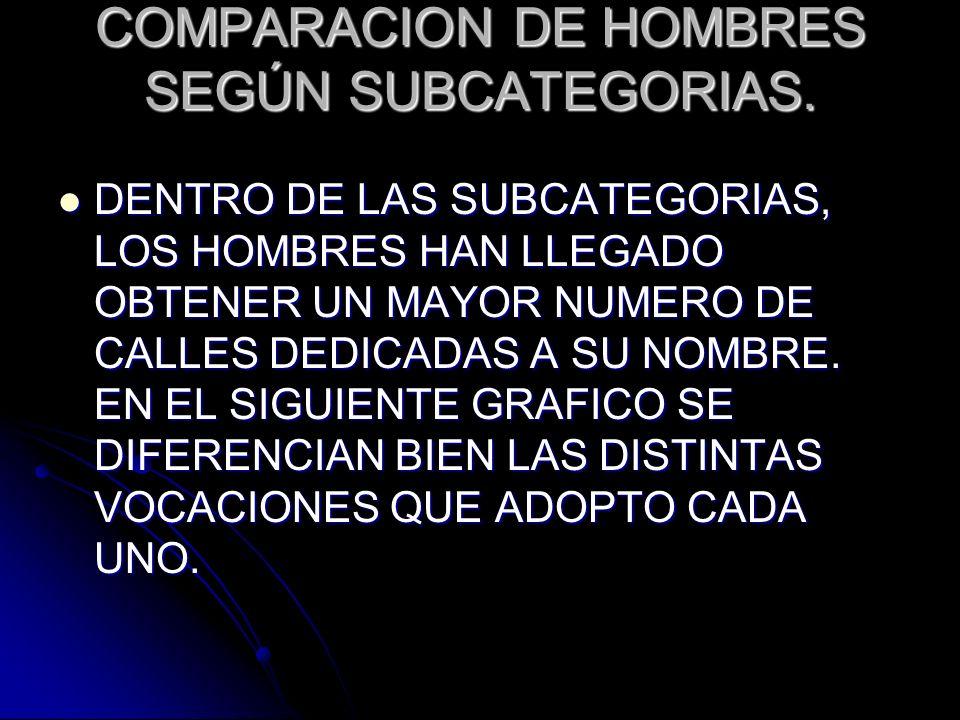 COMPARACION DE HOMBRES SEGÚN SUBCATEGORIAS. DENTRO DE LAS SUBCATEGORIAS, LOS HOMBRES HAN LLEGADO OBTENER UN MAYOR NUMERO DE CALLES DEDICADAS A SU NOMB