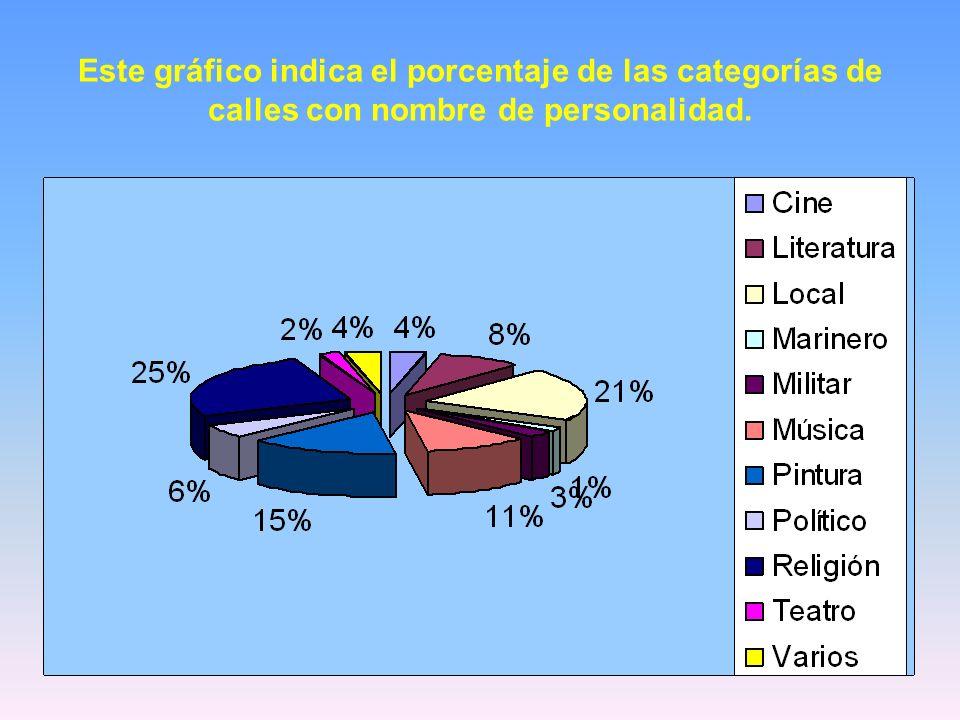 En este gráfico de anillas diferenciamos entre hombres y mujeres en la categoría de personalidad religiosa.