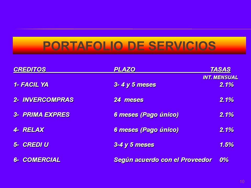 PORTAFOLIO DE SERVICIOS CREDITOSPLAZO TASAS INT. MENSUAL INT. MENSUAL 1- FACIL YA3- 4 y 5 meses 2.1% 2- INVERCOMPRAS24 meses 2.1% 3- PRIMA EXPRES6 mes