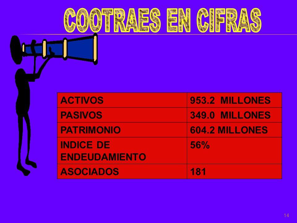 14 ACTIVOS953.2 MILLONES PASIVOS349.0 MILLONES PATRIMONIO604.2 MILLONES INDICE DE ENDEUDAMIENTO 56% ASOCIADOS181
