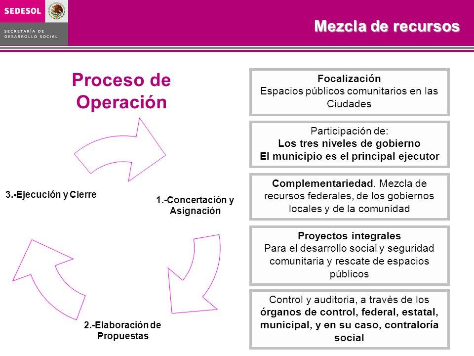 Control y auditoria, a través de los órganos de control, federal, estatal, municipal, y en su caso, contraloría social Complementariedad. Mezcla de re