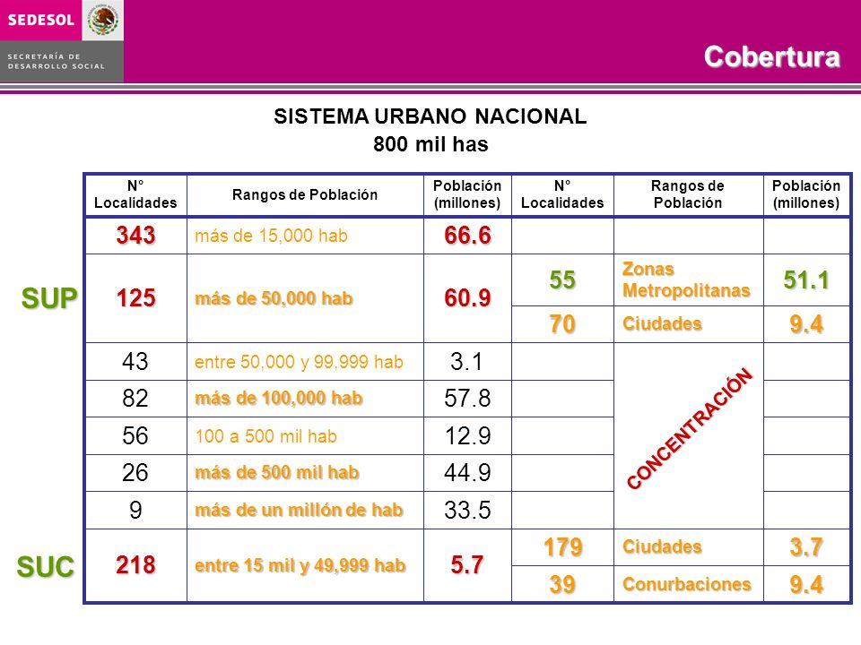 Programa Rescate de Espacios PúblicosObjetivo COBERTURA 2003-2006 SISTEMA URBANO NACIONAL 800 mil has 9.4Conurbaciones39 3.7Ciudades1795.7 entre 15 mi