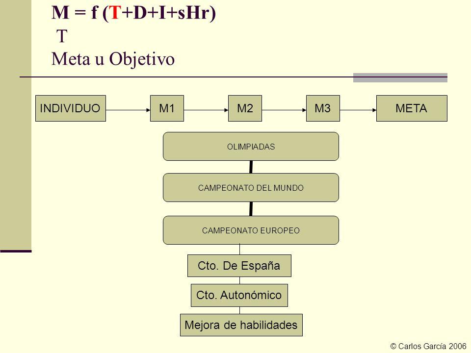 M = f (T+D+I+sHr) T Meta u Objetivo INDIVIDUOM1M2M3META OLIMPIADAS CAMPEONATO DEL MUNDO CAMPEONATO EUROPEO Cto. De España Cto. Autonómico Mejora de ha