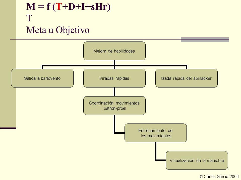 M = f (T+D+I+sHr) T Meta u Objetivo Mejora de habilidades Salida a barlovento Viradas rápidas Coordinación movimientos patrón-proel Entrenamiento de l