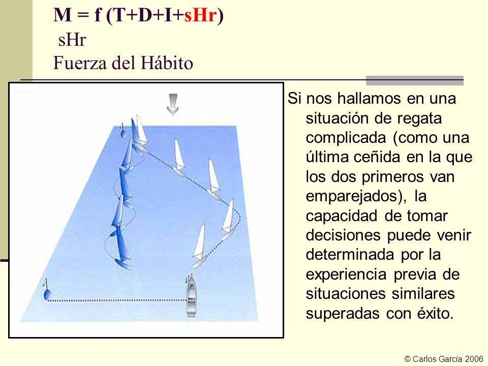 M = f (T+D+I+sHr) sHr Fuerza del Hábito Si nos hallamos en una situación de regata complicada (como una última ceñida en la que los dos primeros van e