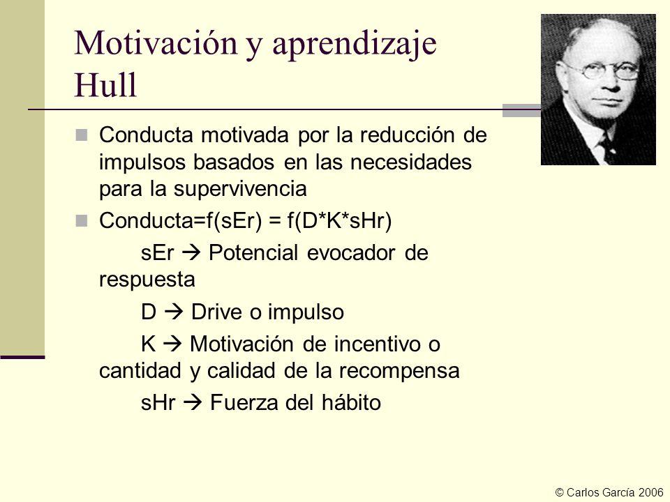 Motivación y aprendizaje Hull Conducta motivada por la reducción de impulsos basados en las necesidades para la supervivencia Conducta=f(sEr) = f(D*K*