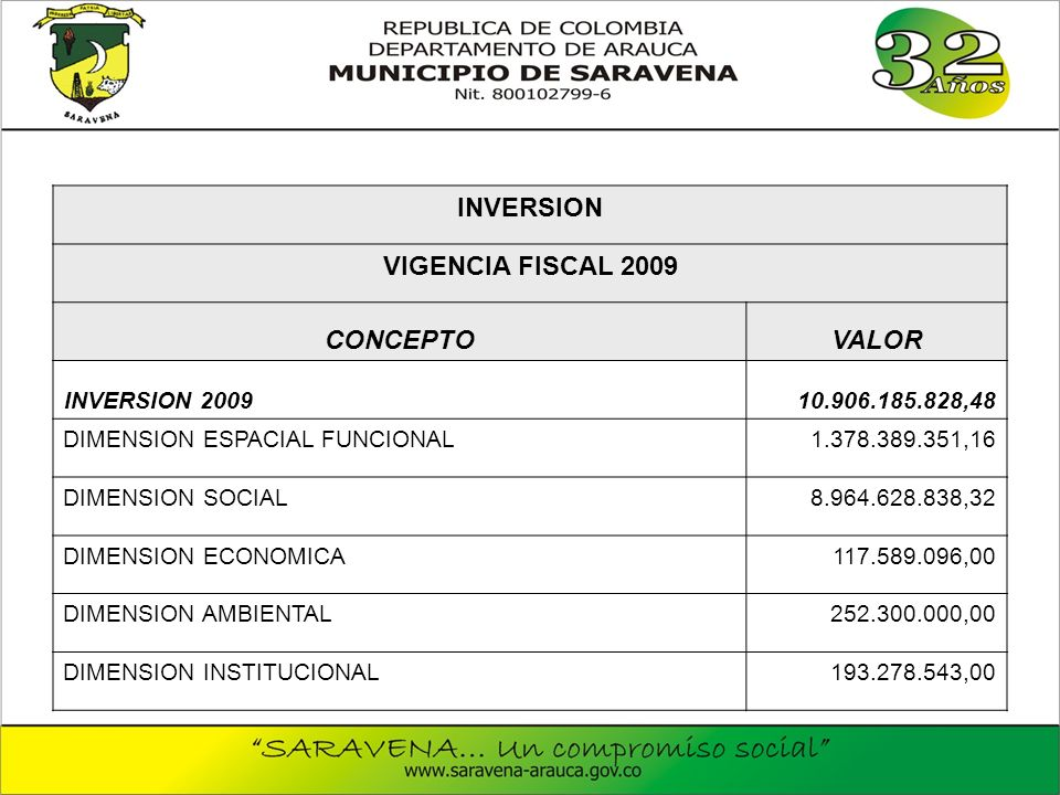 INVERSION VIGENCIA FISCAL 2009 CONCEPTOVALOR INVERSION 200910.906.185.828,48 DIMENSION ESPACIAL FUNCIONAL1.378.389.351,16 DIMENSION SOCIAL8.964.628.838,32 DIMENSION ECONOMICA117.589.096,00 DIMENSION AMBIENTAL252.300.000,00 DIMENSION INSTITUCIONAL193.278.543,00
