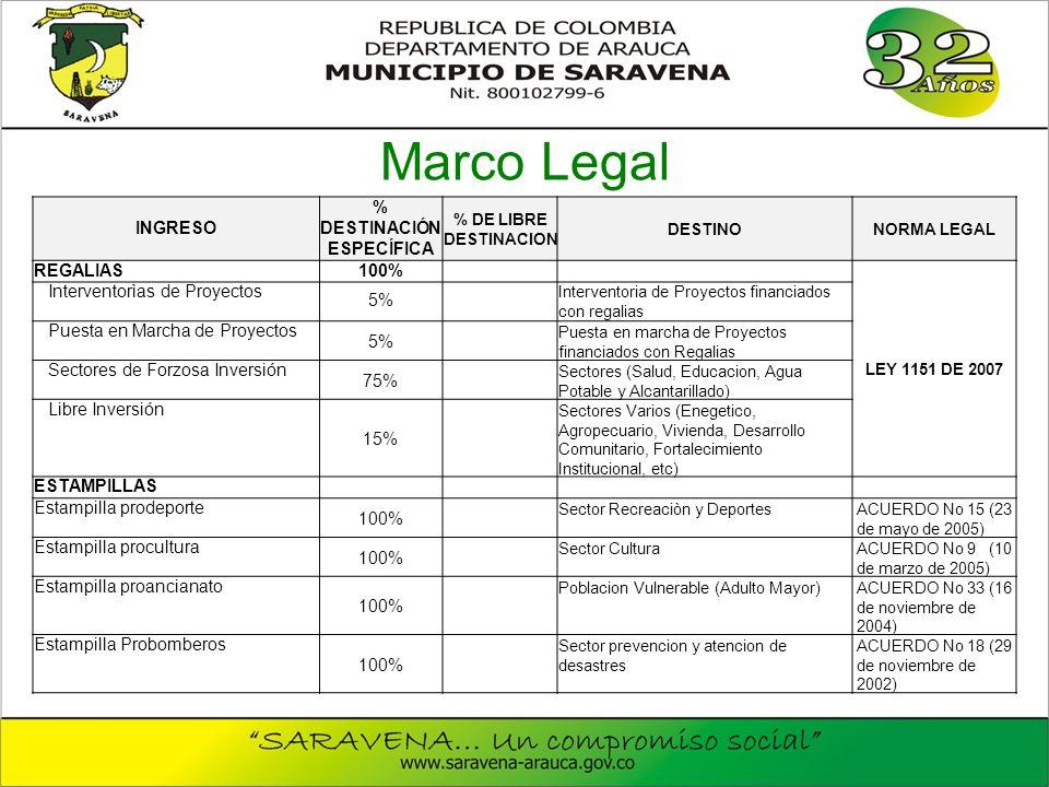 Marco Legal INGRESO % DESTINACIÓN ESPECÍFICA % DE LIBRE DESTINACION DESTINONORMA LEGAL REGALIAS100% LEY 1151 DE 2007 Interventorìas de Proyectos 5% Interventoria de Proyectos financiados con regalias Puesta en Marcha de Proyectos 5% Puesta en marcha de Proyectos financiados con Regalias Sectores de Forzosa Inversión 75% Sectores (Salud, Educacion, Agua Potable y Alcantarillado) Libre Inversión 15% Sectores Varios (Enegetico, Agropecuario, Vivienda, Desarrollo Comunitario, Fortalecimiento Institucional, etc) ESTAMPILLAS Estampilla prodeporte 100% Sector Recreaciòn y Deportes ACUERDO No 15 (23 de mayo de 2005) Estampilla procultura 100% Sector Cultura ACUERDO No 9 (10 de marzo de 2005) Estampilla proancianato 100% Poblacion Vulnerable (Adulto Mayor) ACUERDO No 33 (16 de noviembre de 2004) Estampilla Probomberos 100% Sector prevencion y atencion de desastres ACUERDO No 18 (29 de noviembre de 2002)