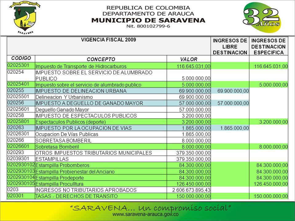 VIGENCIA FISCAL 2009 INGRESOS DE LIBRE DESTINACION INGRESOS DE DESTINACION ESPECIFICA CODIGO CONCEPTOVALOR 02025301 Impuesto de Transporte de Hidrocarburos116.645.031,00 020254 IMPUESTO SOBRE EL SERVICIO DE ALUMBRADO PUBLICO5.000.000,00 02025401 Impuesto sobre el servicio de alumbrado publico5.000.000,00 020255 IMPUESTO DE DELINEACION URBANA69.900.000,00 02025501 Delineacion Y Urbanismo69.900.000,00 020256 IMPUESTO A DEGUELLO DE GANADO MAYOR57.000.000,00 02025601 Deguello Ganado Mayor57.000.000,00 020258 IMPUESTO DE ESPECTACULOS PUBLICOS3.200.000,00 02025801 Espectaculos Publicos (deporte)3.200.000,00 020263 IMPUESTO POR LA OCUPACION DE VIAS1.865.000,00 02026301 Ocupacion De Vías Publicas1.865.000,00 020266 SOBRETASA BOMBERIL8.000.000,00 02026601 Sobretasa Bomberil8.000.000,00 020293 OTROS IMPUESTOS TRIBUTARIOS MUNICIPALES379.350.000,00 02039301 ESTAMPILLAS379.350.000,00 0202930102 Estampilla Probomberos84.300.000,00 0202930103 Estampilla Probienestar del Anciano84.300.000,00 0202930104 Estampilla Prodeporte84.300.000,00 0202930105 Estampilla Proculltura126.450.000,00 0203 INGRESOS NO TRIBUTARIOS APROBADOS2.606.673.895,43 020301 TASAS - DERECHOS DE TRANSITO150.000.000,00