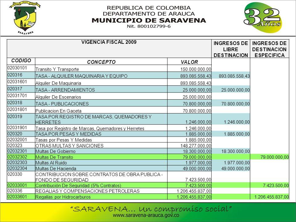 VIGENCIA FISCAL 2009 INGRESOS DE LIBRE DESTINACION INGRESOS DE DESTINACION ESPECIFICA CODIGO CONCEPTOVALOR 02030101 Transito Y Transporte150.000.000,00 020316 TASA - ALQUILER MAQUINARIA Y EQUIPO893.085.558,43 02031601 Alquiler De Maquinaria893.085.558,43 020317 TASA - ARRENDAMIENTOS25.000.000,00 02031701 Alquiler De Escenarios25.000.000,00 020318 TASA - PUBLICACIONES70.800.000,00 02031801 Publicacion En Gaceta70.800.000,00 020319 TASA POR REGISTRO DE MARCAS, QUEMADORES Y HERRETES1.246.000,00 02031901 Tasa por Registro de Marcas, Quemadores y Herretes1.246.000,00 020320 TASA POR PESAS Y MEDIDAS1.885.000,00 02032001 Tasas por Pesas Y Medidas1.885.000,00 020323 OTRAS MULTAS Y SANCIONES148.277.000,00 02032301 Multas De Gobierno18.300.000,00 02032302 Multas De Transito79.000.000,00 02032303 Multas Al Ruido1.977.000,00 02032304 Multas De Hacienda49.000.000,00 020330 CONTRIBUCION SOBRE CONTRATOS DE OBRA PUBLICA - FONDO DE SEGURIDAD7.423.500,00 02033001 Contribución De Seguridad (5% Contratos)7.423.500,00 020336 REGALIAS Y COMPENSACIONES PETROLERAS1.206.455.837,00 02033601 Regalías por Hidrocarburos1.206.455.837,00
