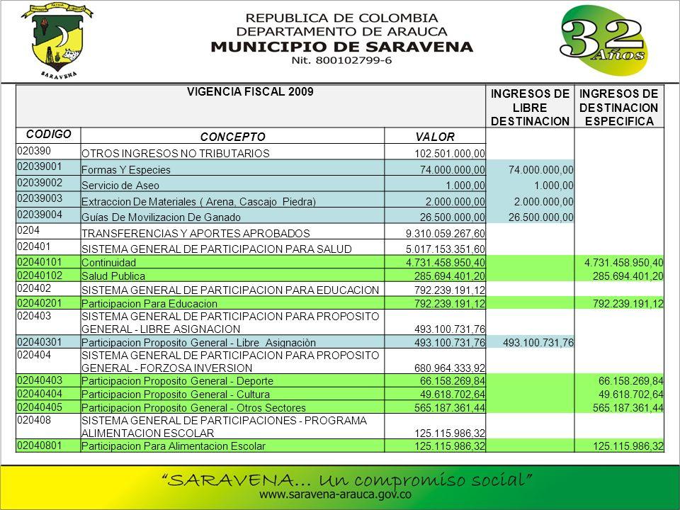 VIGENCIA FISCAL 2009 INGRESOS DE LIBRE DESTINACION INGRESOS DE DESTINACION ESPECIFICA CODIGO CONCEPTOVALOR 020390 OTROS INGRESOS NO TRIBUTARIOS102.501.000,00 02039001 Formas Y Especies74.000.000,00 02039002 Servicio de Aseo1.000,00 02039003 Extraccion De Materiales ( Arena, Cascajo Piedra)2.000.000,00 02039004 Guías De Movilizacion De Ganado26.500.000,00 0204 TRANSFERENCIAS Y APORTES APROBADOS9.310.059.267,60 020401 SISTEMA GENERAL DE PARTICIPACION PARA SALUD5.017.153.351,60 02040101 Continuidad4.731.458.950,40 02040102 Salud Publica285.694.401,20 020402 SISTEMA GENERAL DE PARTICIPACION PARA EDUCACION792.239.191,12 02040201 Participacion Para Educacion792.239.191,12 020403 SISTEMA GENERAL DE PARTICIPACION PARA PROPOSITO GENERAL - LIBRE ASIGNACION493.100.731,76 02040301 Participacion Proposito General - Libre Asignaciòn493.100.731,76 020404 SISTEMA GENERAL DE PARTICIPACION PARA PROPOSITO GENERAL - FORZOSA INVERSION680.964.333,92 02040403 Participacion Proposito General - Deporte66.158.269,84 02040404 Participacion Proposito General - Cultura49.618.702,64 02040405 Participacion Proposito General - Otros Sectores565.187.361,44 020408 SISTEMA GENERAL DE PARTICIPACIONES - PROGRAMA ALIMENTACION ESCOLAR125.115.986,32 02040801 Participacion Para Alimentacion Escolar125.115.986,32