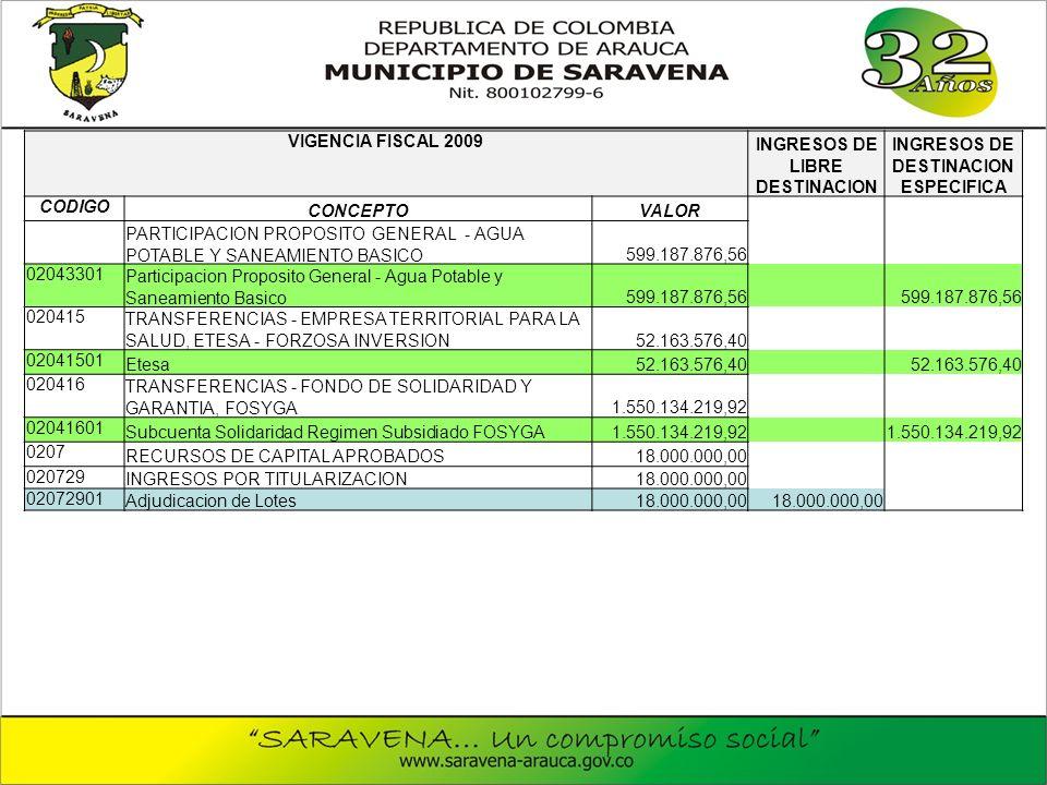 VIGENCIA FISCAL 2009 INGRESOS DE LIBRE DESTINACION INGRESOS DE DESTINACION ESPECIFICA CODIGO CONCEPTOVALOR PARTICIPACION PROPOSITO GENERAL - AGUA POTABLE Y SANEAMIENTO BASICO599.187.876,56 02043301 Participacion Proposito General - Agua Potable y Saneamiento Basico599.187.876,56 020415 TRANSFERENCIAS - EMPRESA TERRITORIAL PARA LA SALUD, ETESA - FORZOSA INVERSION52.163.576,40 02041501 Etesa52.163.576,40 020416 TRANSFERENCIAS - FONDO DE SOLIDARIDAD Y GARANTIA, FOSYGA1.550.134.219,92 02041601 Subcuenta Solidaridad Regimen Subsidiado FOSYGA1.550.134.219,92 0207 RECURSOS DE CAPITAL APROBADOS18.000.000,00 020729 INGRESOS POR TITULARIZACION18.000.000,00 02072901 Adjudicacion de Lotes18.000.000,00