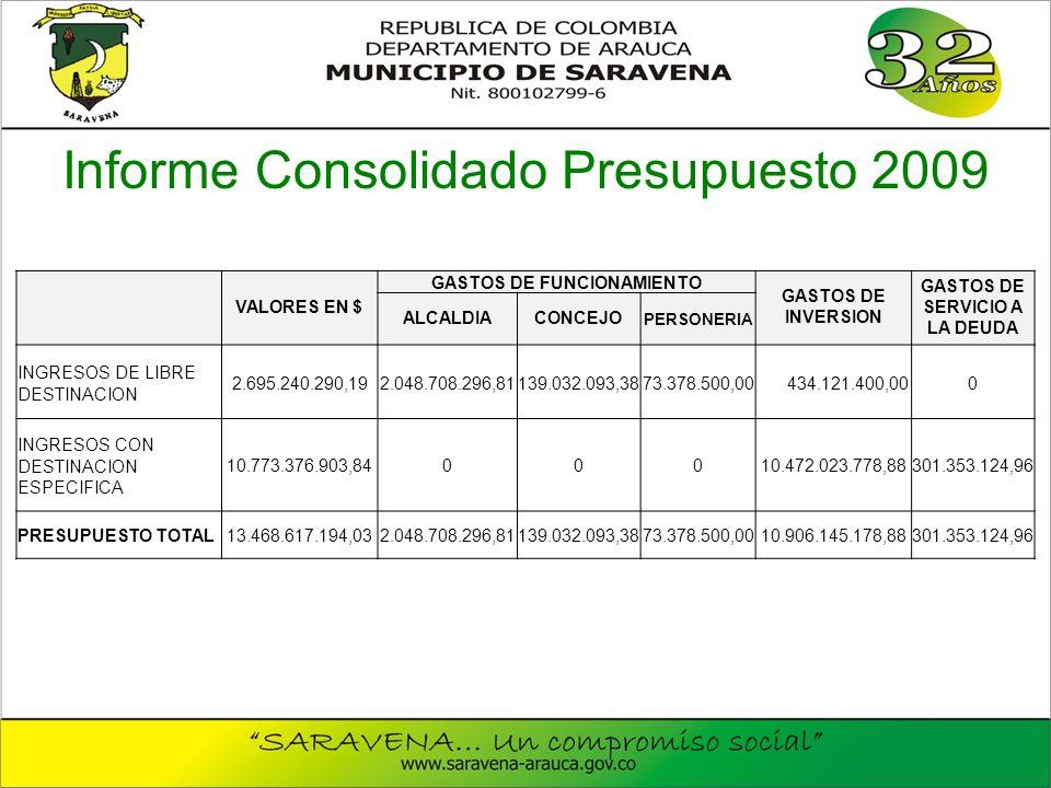 VALORES EN $ GASTOS DE FUNCIONAMIENTO GASTOS DE INVERSION GASTOS DE SERVICIO A LA DEUDA ALCALDIACONCEJO PERSONERIA INGRESOS DE LIBRE DESTINACION 2.695.240.290,192.048.708.296,81139.032.093,3873.378.500,00 434.121.400,000 INGRESOS CON DESTINACION ESPECIFICA 10.773.376.903,8400010.472.023.778,88301.353.124,96 PRESUPUESTO TOTAL13.468.617.194,032.048.708.296,81139.032.093,3873.378.500,0010.906.145.178,88301.353.124,96 Informe Consolidado Presupuesto 2009