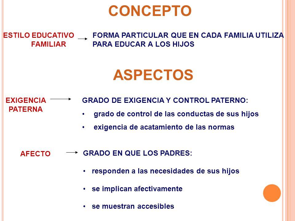 MÁXIMA EXIGENCIA PERMISIVIDAD FRIALDAD, POCO CARIÑO AUTORITARIO CON AUTORIDAD NEGLIGENTE PERMISIVO CARIÑOSOS, AFECTUOSOS FRIALDAD AFECTIVIDAD CONTROL PERMISIVIDAD ESTILOS EDUCATIVOS