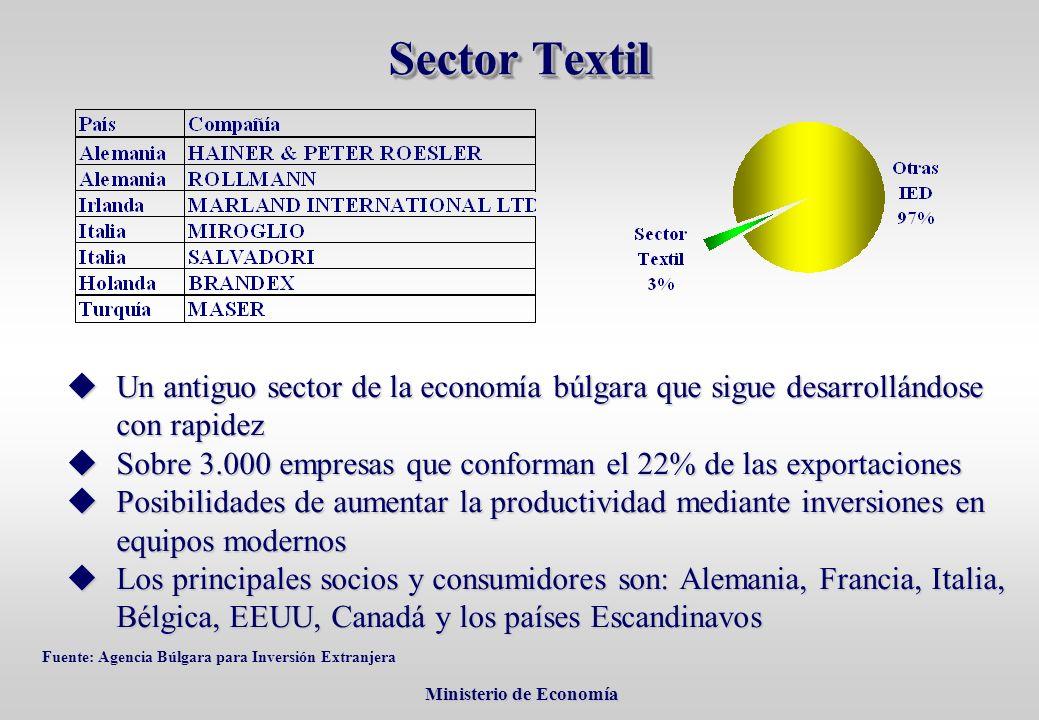 Ministerio de Economía Ministerio de Economía Sector Textil Un antiguo sector de la economía búlgara que sigue desarrollándose con rapidez Un antiguo sector de la economía búlgara que sigue desarrollándose con rapidez Sobre 3.000 empresas que conforman el 22% de las exportaciones Sobre 3.000 empresas que conforman el 22% de las exportaciones Posibilidades de aumentar la productividad mediante inversiones en equipos modernos Posibilidades de aumentar la productividad mediante inversiones en equipos modernos Los principales socios y consumidores son: Alemania, Francia, Italia, Bélgica, EEUU, Canadá y los países Escandinavos Los principales socios y consumidores son: Alemania, Francia, Italia, Bélgica, EEUU, Canadá y los países Escandinavos Fuente: Agencia Búlgara para Inversión Extranjera