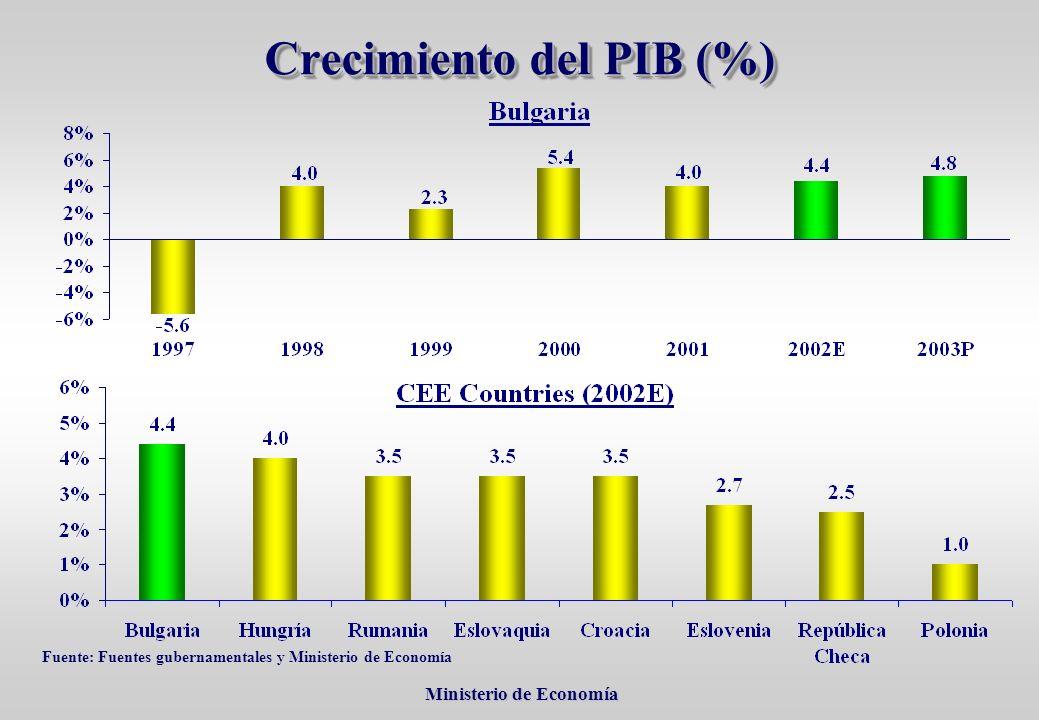 Ministerio de Economía Ministerio de Economía Crecimiento del PIB (%) Fuente: Fuentes gubernamentales y Ministerio de Economía