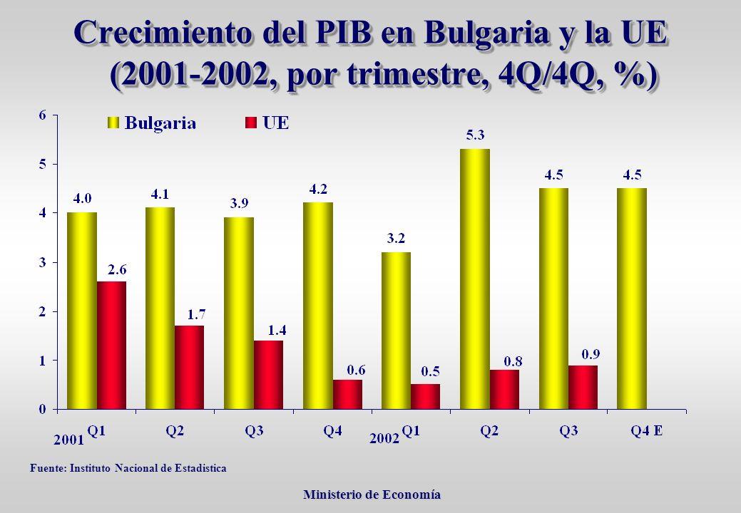 Ministerio de Economía Ministerio de Economía Crecimiento del PIB en Bulgaria y la UE (2001-2002, por trimestre, 4Q/4Q, %) Fuente: Instituto Nacional de Estadistica
