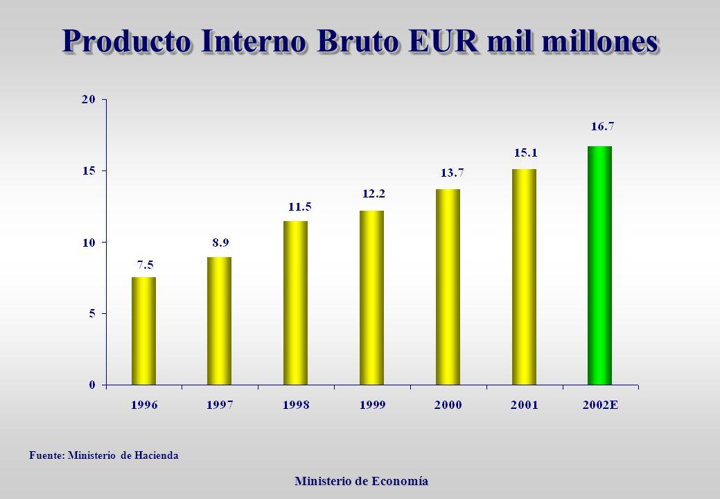 Ministerio de Economía Ministerio de Economía Producto Interno Bruto EUR mil millones Fuente: Ministerio de Hacienda