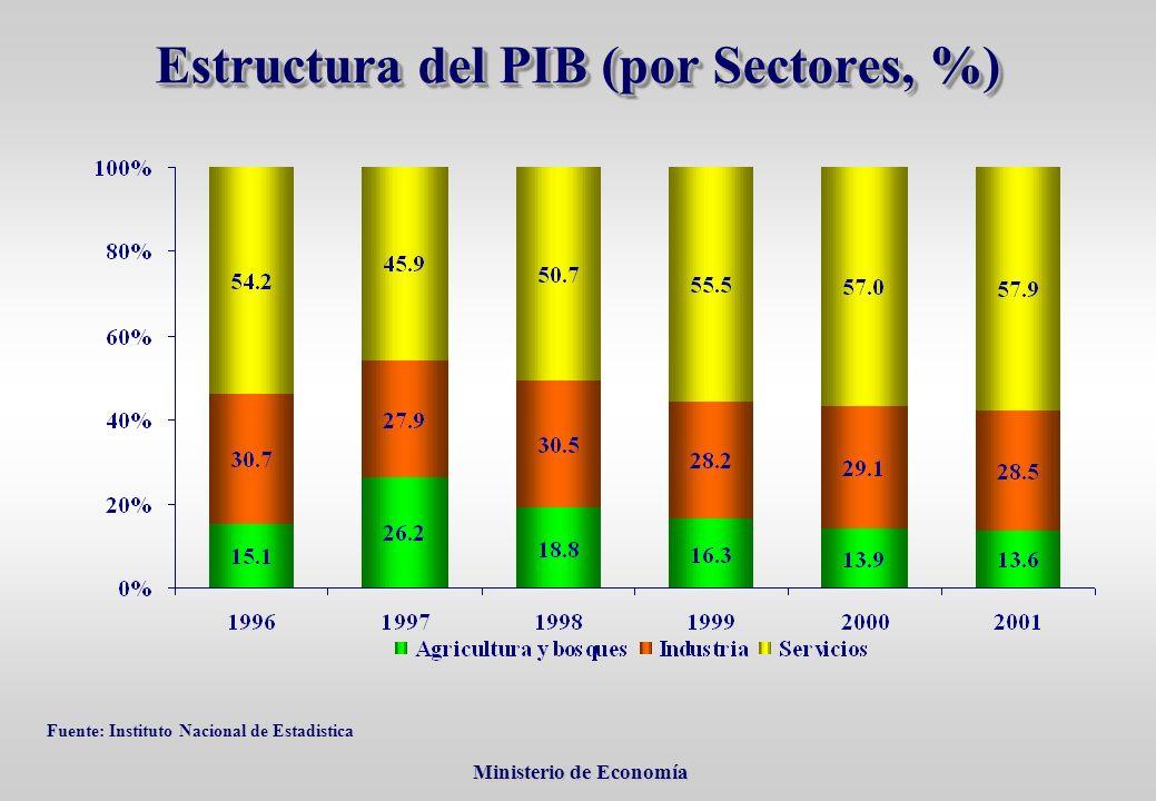 Ministerio de Economía Ministerio de Economía Estructura del PIB (por Sectores, %) Fuente: Instituto Nacional de Estadistica