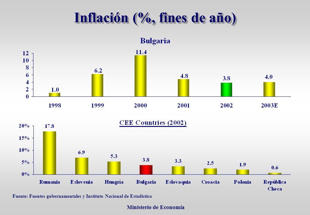 Ministerio de Economía Ministerio de Economía Inflación (%, fines de año) Fuente: Fuentes gubernamentales y Instituto Nacional de Estadistica