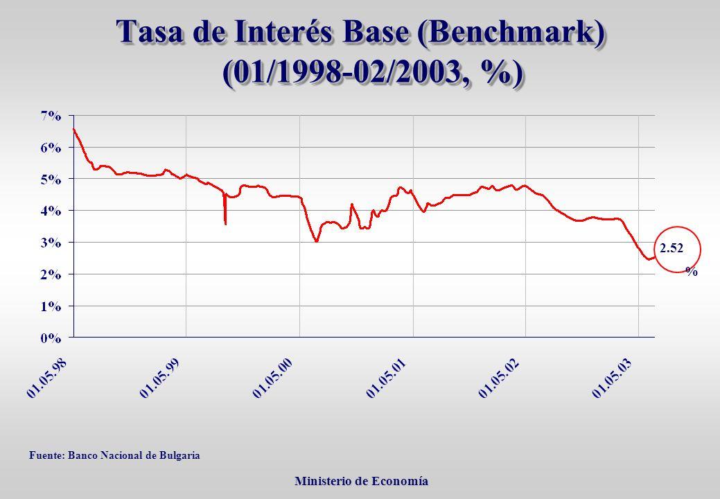 Ministerio de Economía Ministerio de Economía Tasa de Interés Base (Benchmark) (01/1998-02/2003, %) Fuente: Banco Nacional de Bulgaria 2.52 %
