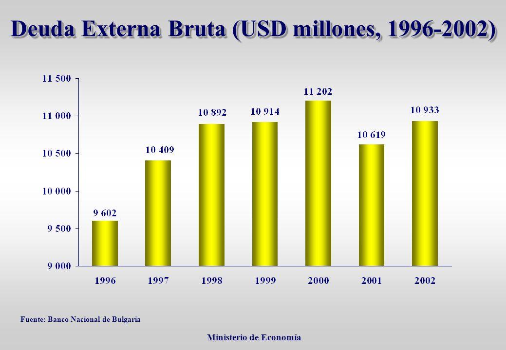 Ministerio de Economía Ministerio de Economía Deuda Externa Bruta (USD millones, 1996-2002) Fuente: Banco Nacional de Bulgaria