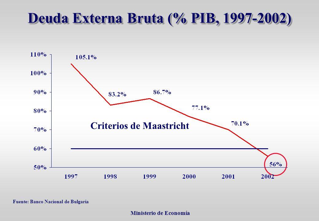 Ministerio de Economía Ministerio de Economía Deuda Externa Bruta (% PIB, 1997-2002) Criterios de Maastricht Fuente: Banco Nacional de Bulgaria
