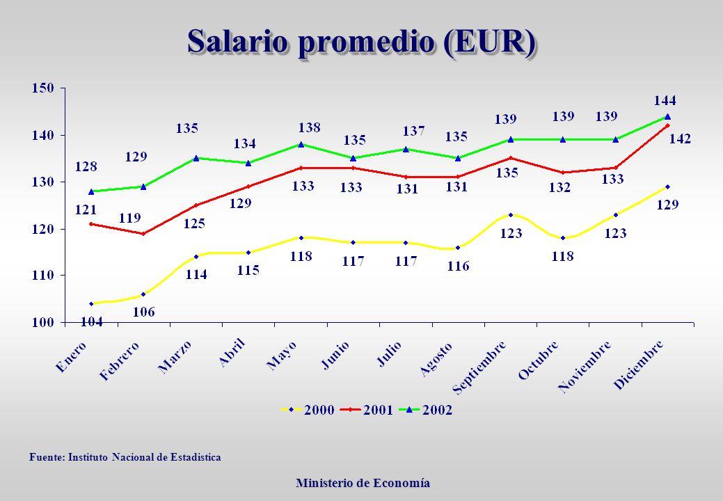Ministerio de Economía Ministerio de Economía Salario promedio (EUR) Fuente: Instituto Nacional de Estadistica