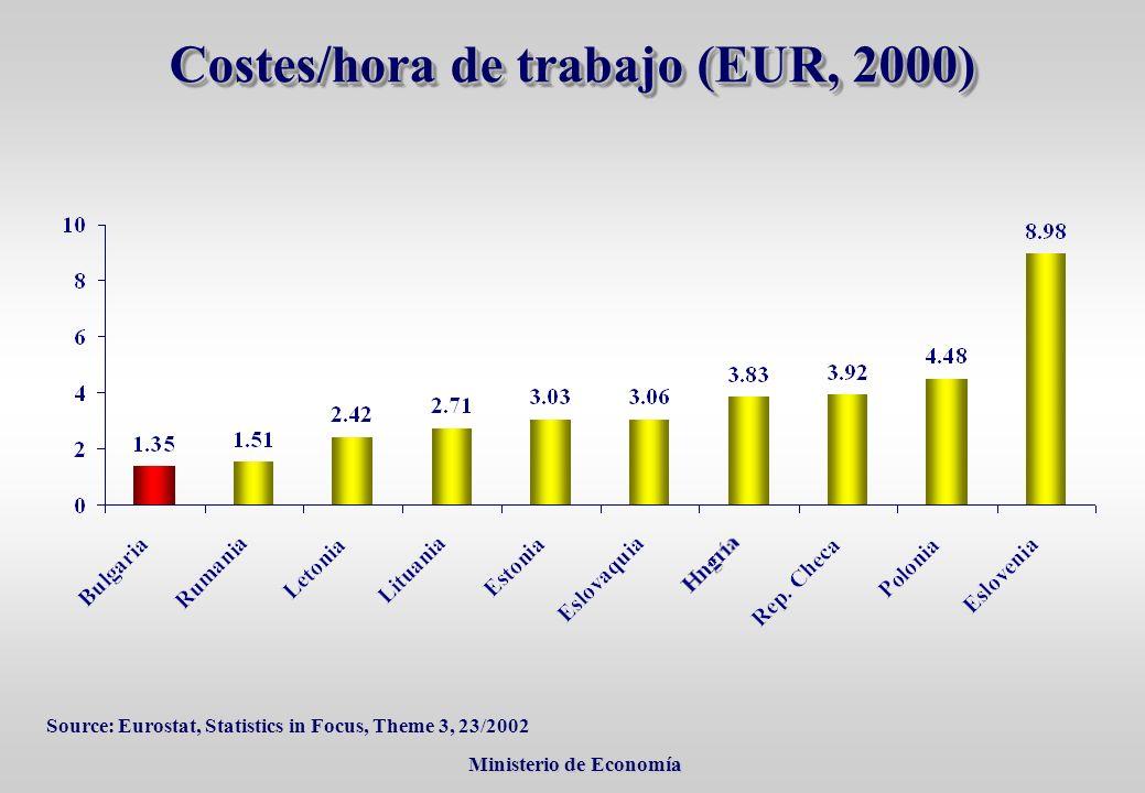 Ministerio de Economía Ministerio de Economía Source: Eurostat, Statistics in Focus, Theme 3, 23/2002 Costes/hora de trabajo (EUR, 2000)