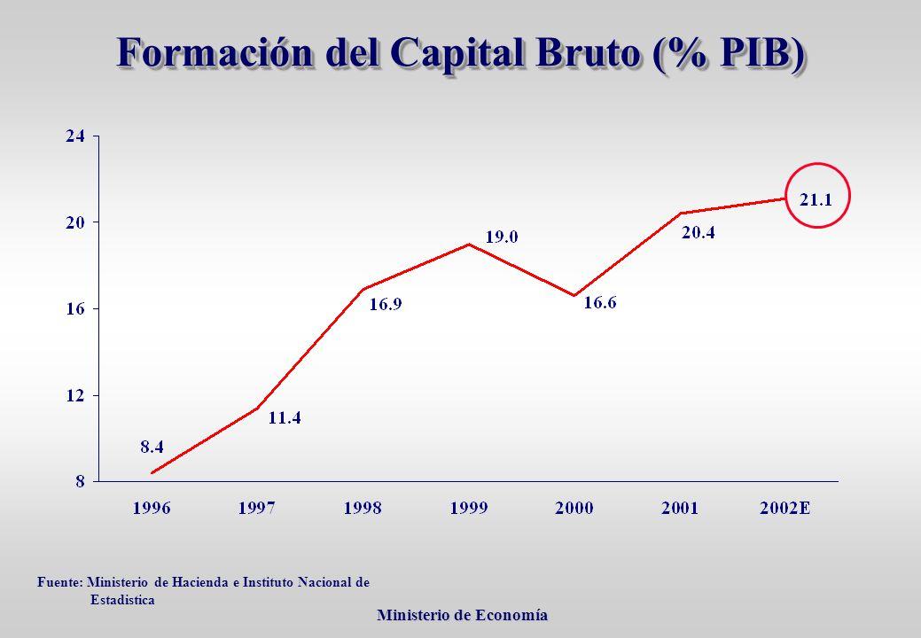 Ministerio de Economía Ministerio de Economía Formación del Capital Bruto (% PIB) Fuente: Ministerio de Hacienda e Instituto Nacional de Estadistica