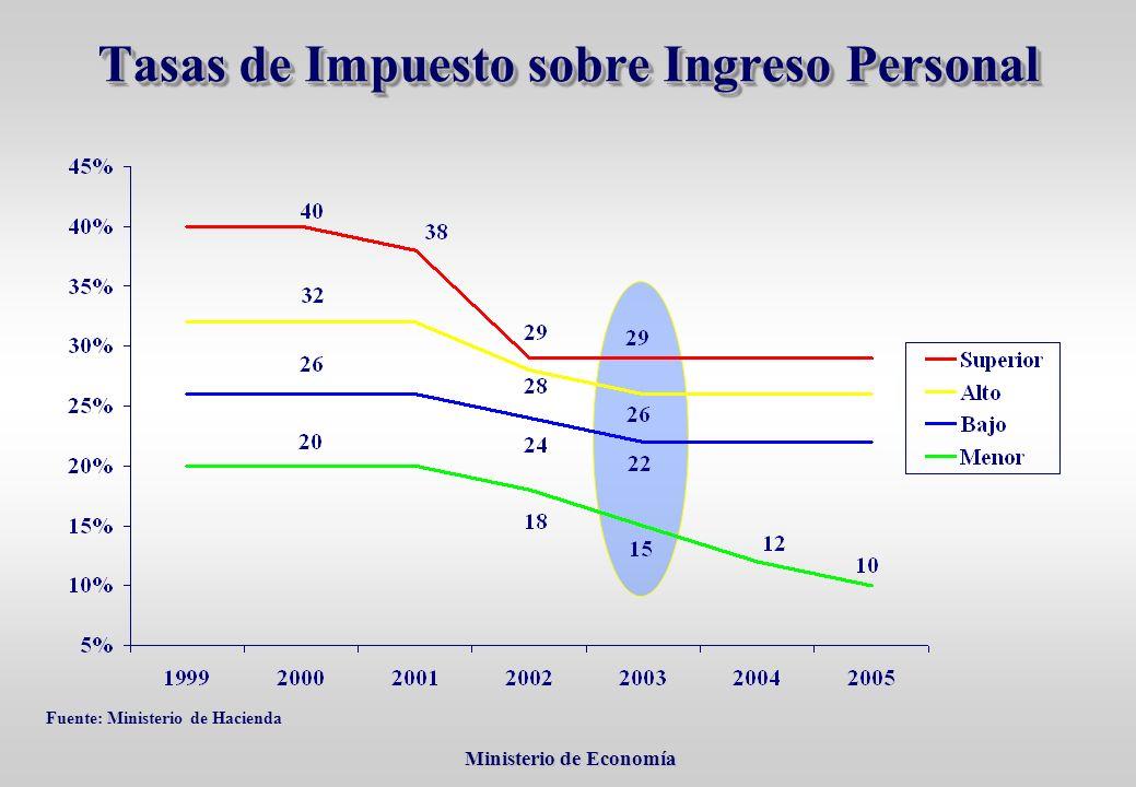 Ministerio de Economía Ministerio de Economía Tasas de Impuesto sobre Ingreso Personal Fuente: Ministerio de Hacienda
