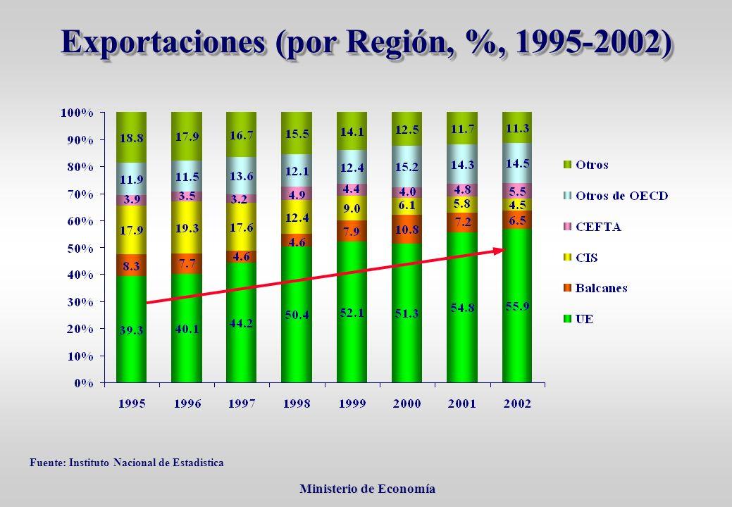 Ministerio de Economía Ministerio de Economía Fuente: Instituto Nacional de Estadistica Exportaciones (por Región, %, 1995-2002)