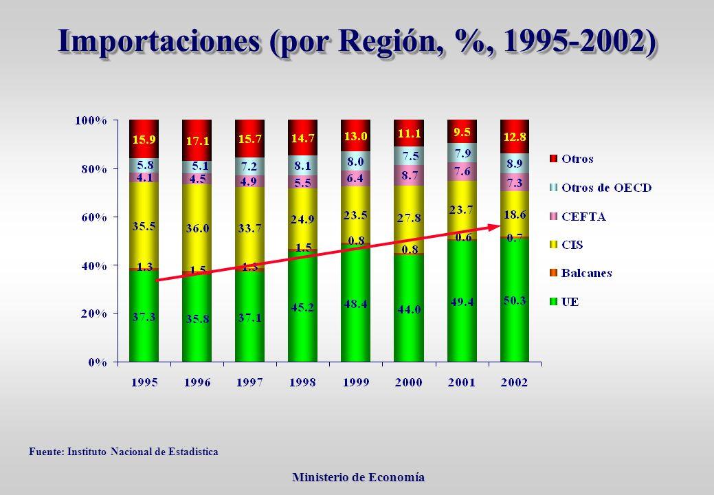 Ministerio de Economía Ministerio de Economía Importaciones (por Región, %, 1995-2002) Fuente: Instituto Nacional de Estadistica