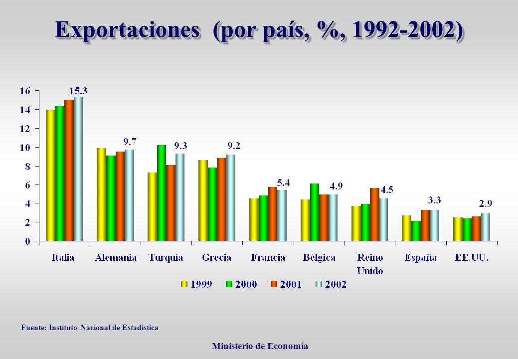 Ministerio de Economía Ministerio de Economía Exportaciones (por país, %, 1992-2002) Fuente: Instituto Nacional de Estadistica