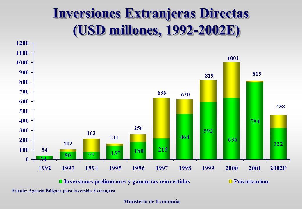 Ministerio de Economía Ministerio de Economía Inversiones Extranjeras Directas (USD millones, 1992-2002E) Fuente: Agencia Búlgara para Inversión Extranjera 34 102 211 163 256 636 620 819 1001 813 458