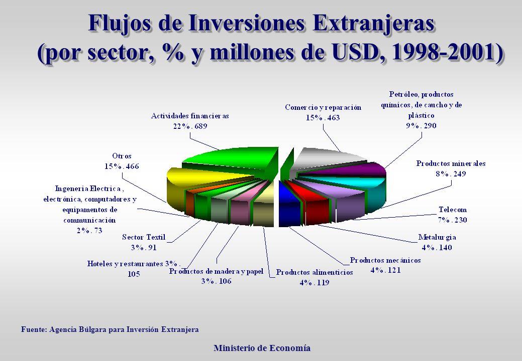 Ministerio de Economía Ministerio de Economía Flujos de Inversiones Extranjeras (por sector, % y millones de USD, 1998-2001) Fuente: Agencia Búlgara para Inversión Extranjera