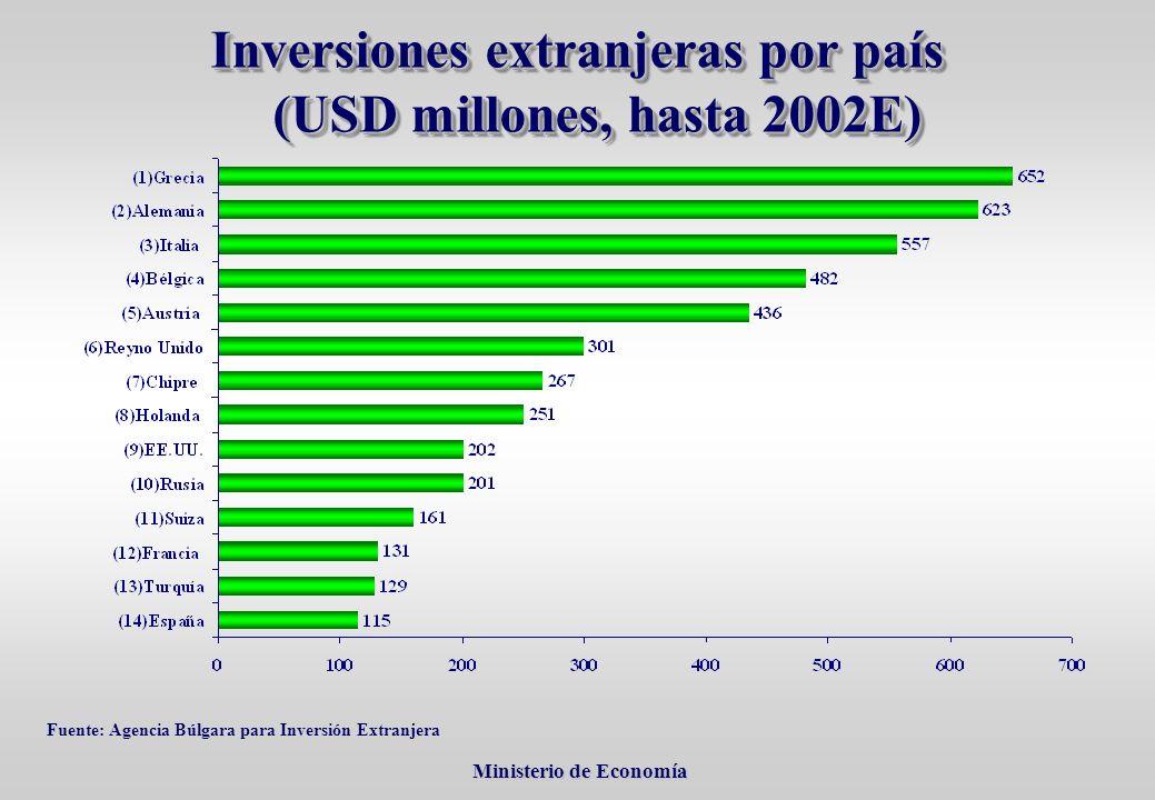 Ministerio de Economía Ministerio de Economía Inversiones extranjeras por país (USD millones, hasta 2002E) Fuente: Agencia Búlgara para Inversión Extranjera