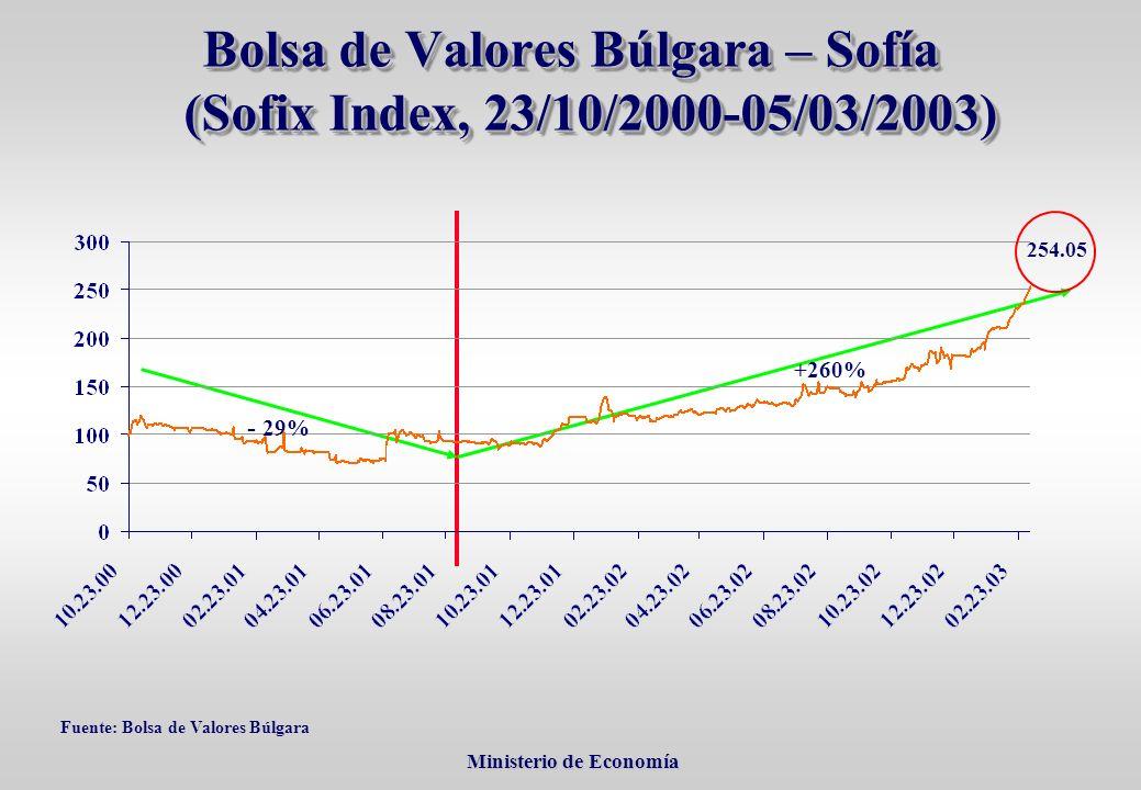 Ministerio de Economía Ministerio de Economía Fuente: Bolsa de Valores Búlgara Bolsa de Valores Búlgara – Sofía (Sofix Index, 23/10/2000-05/03/2003) +260% - 29% 254.05