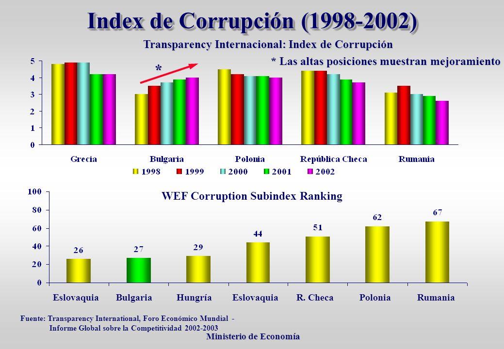 Ministerio de Economía Ministerio de Economía * Las altas posiciones muestran mejoramiento * WEF Corruption Subindex Ranking EslovaquiaPoloniaR.