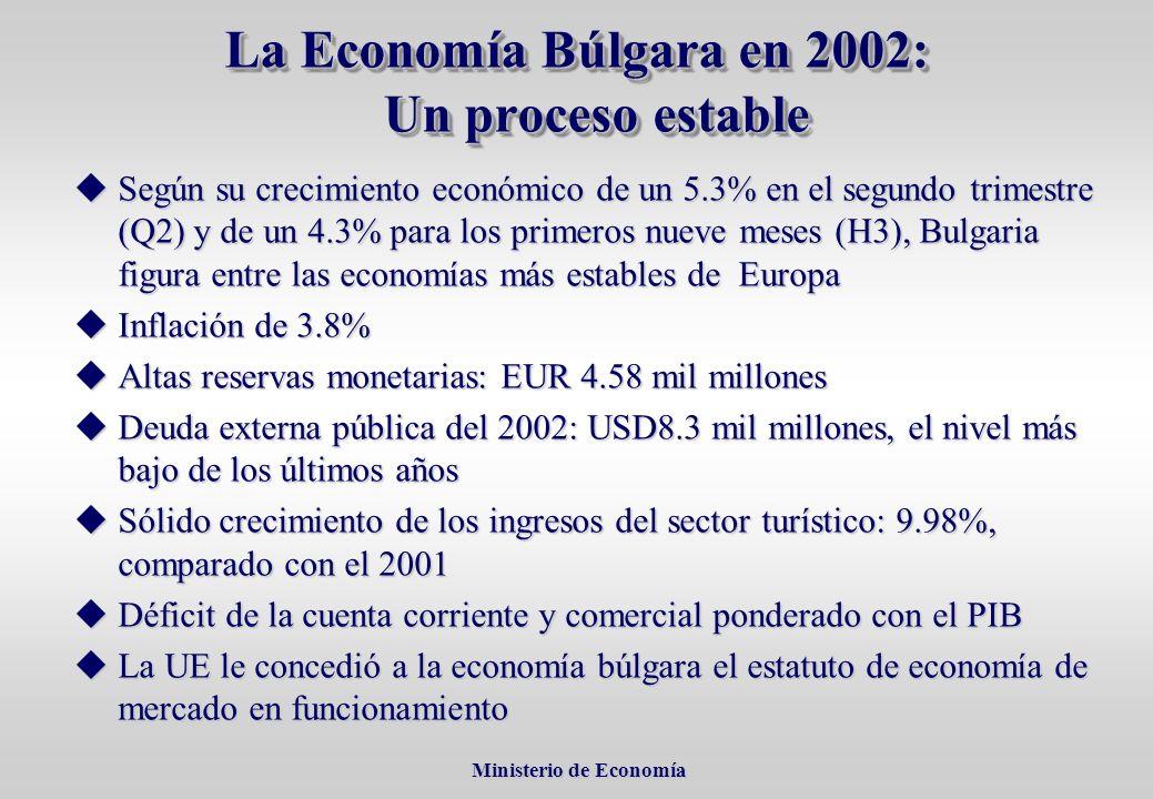 Ministerio de Economía Ministerio de Economía La Economía Búlgara en 2002: Un proceso estable Según su crecimiento económico de un 5.3% en el segundo trimestre (Q2) y de un 4.3% para los primeros nueve meses (H3), Bulgaria figura entre las economías más estables de Europa Según su crecimiento económico de un 5.3% en el segundo trimestre (Q2) y de un 4.3% para los primeros nueve meses (H3), Bulgaria figura entre las economías más estables de Europa Inflación de 3.8% Inflación de 3.8% Altas reservas monetarias: EUR 4.58 mil millones Altas reservas monetarias: EUR 4.58 mil millones Deuda externa pública del 2002: USD8.3 mil millones, el nivel más bajo de los últimos años Deuda externa pública del 2002: USD8.3 mil millones, el nivel más bajo de los últimos años Sólido crecimiento de los ingresos del sector turístico: 9.98%, comparado con el 2001 Sólido crecimiento de los ingresos del sector turístico: 9.98%, comparado con el 2001 Déficit de la cuenta corriente y comercial ponderado con el PIB Déficit de la cuenta corriente y comercial ponderado con el PIB La UE le concedió a la economía búlgara el estatuto de economía de mercado en funcionamiento La UE le concedió a la economía búlgara el estatuto de economía de mercado en funcionamiento