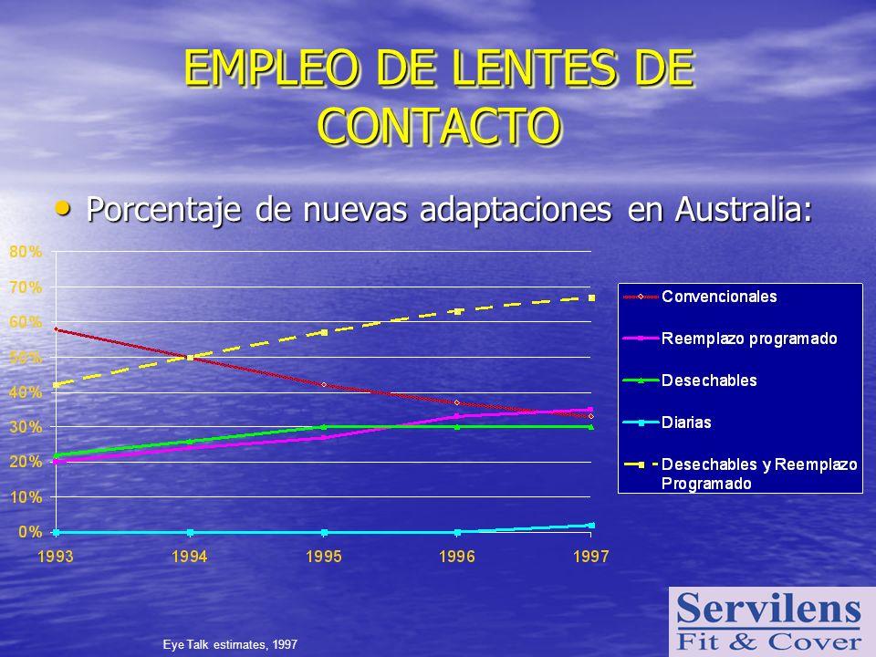 EMPLEO DE LENTES DE CONTACTO Porcentaje de nuevas adaptaciones en Australia: Porcentaje de nuevas adaptaciones en Australia: Eye Talk estimates, 1997