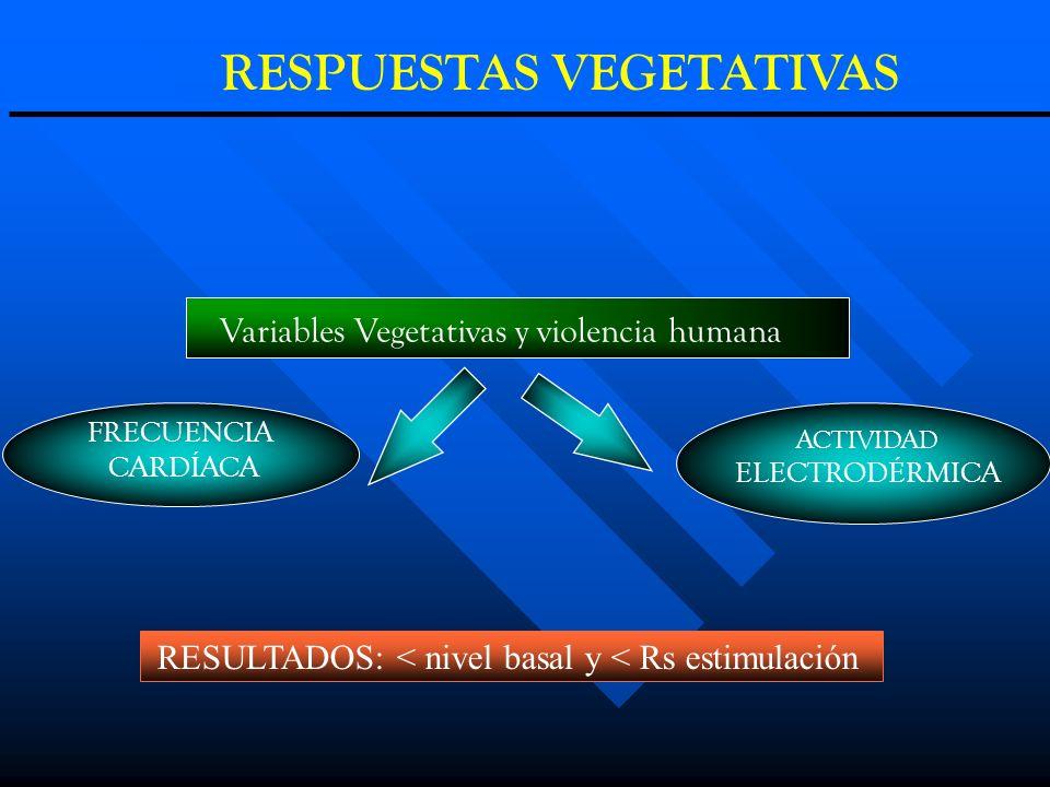 FRECUENCIA CARDÍACA ACTIVIDAD ELECTRODÉRMICA Variables Vegetativas y violencia humana RESULTADOS: < nivel basal y < Rs estimulación RESPUESTAS VEGETAT