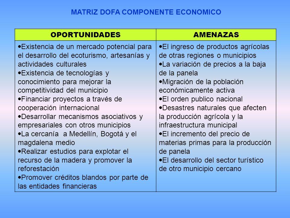 MATRIZ DOFA COMPONENTE ECONOMICO OPORTUNIDADESAMENAZAS Existencia de un mercado potencial para el desarrollo del ecoturismo, artesanías y actividades culturales Existencia de tecnologías y conocimiento para mejorar la competitividad del municipio Financiar proyectos a través de cooperación internacional Desarrollar mecanismos asociativos y empresariales con otros municipios La cercanía a Medellín, Bogotá y el magdalena medio Realizar estudios para explotar el recurso de la madera y promover la reforestación Promover créditos blandos por parte de las entidades financieras El ingreso de productos agrícolas de otras regiones o municipios La variación de precios a la baja de la panela Migración de la población económicamente activa El orden publico nacional Desastres naturales que afecten la producción agrícola y la infraestructura municipal El incremento del precio de materias primas para la producción de panela El desarrollo del sector turístico de otro municipio cercano