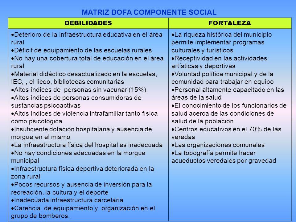 MATRIZ DOFA COMPONENTE SOCIAL DEBILIDADESFORTALEZA Deterioro de la infraestructura educativa en el área rural Déficit de equipamiento de las escuelas rurales No hay una cobertura total de educación en el área rural Material didáctico desactualizado en la escuelas, IEC,, el liceo, bibliotecas comunitarias Altos índices de personas sin vacunar (15%) Altos índices de personas consumidoras de sustancias psicoactivas Altos índices de violencia intrafamiliar tanto física como psicológica Insuficiente dotación hospitalaria y ausencia de morgue en el mismo La infraestructura física del hospital es inadecuada No hay condiciones adecuadas en la morgue municipal Infraestructura física deportiva deteriorada en la zona rural Pocos recursos y ausencia de inversión para la recreación, la cultura y el deporte Inadecuada infraestructura carcelaria Carencia de equipamiento y organización en el grupo de bomberos.