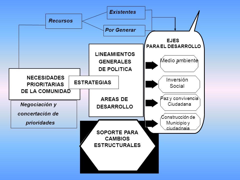 NECESIDADES PRIORITARIAS DE LA COMUNIDAD LINEAMIENTOS GENERALES DE POLITICA AREAS DE DESARROLLO ESTRATEGIAS SOPORTE PARA CAMBIOS EJES PARA EL DESARROLLO - Inversión Social Existentes Por Generar Recursos Negociación y concertación de prioridades Medio ambiente Paz y convivencia Ciudadana Construcción de Municipio y ciudadnaia SOPORTE PARA CAMBIOS ESTRUCTURALES