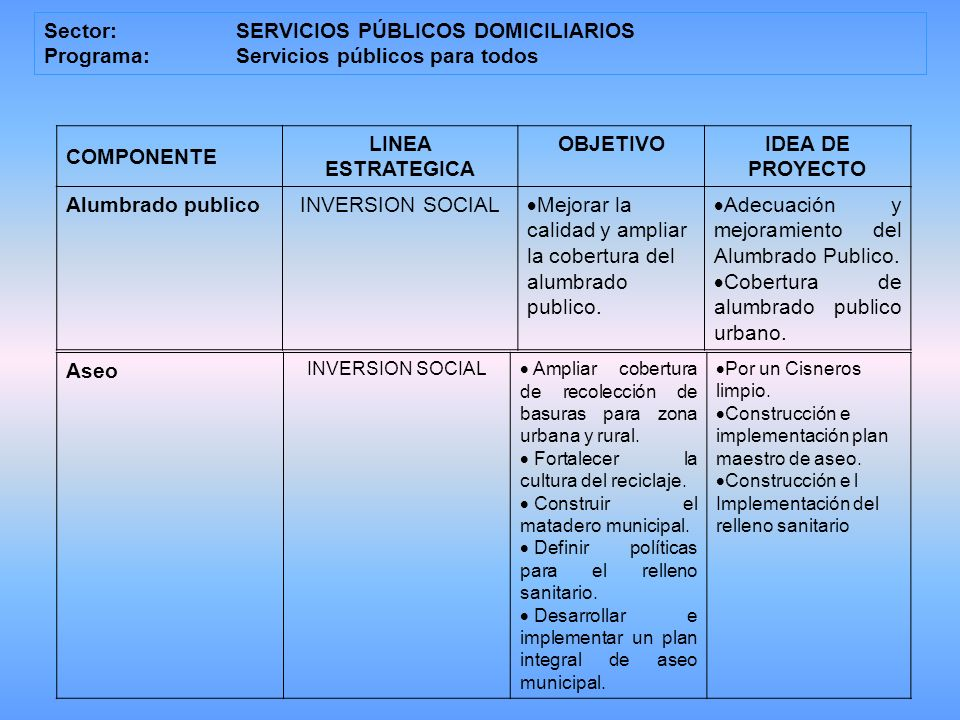Sector:SERVICIOS PÚBLICOS DOMICILIARIOS Programa: Servicios públicos para todos COMPONENTE LINEA ESTRATEGICA OBJETIVOIDEA DE PROYECTO Alumbrado publicoINVERSION SOCIAL Mejorar la calidad y ampliar la cobertura del alumbrado publico.