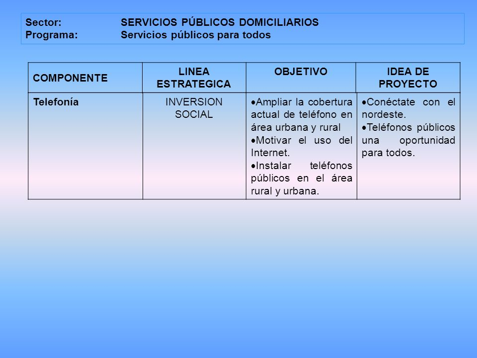 Sector:SERVICIOS PÚBLICOS DOMICILIARIOS Programa: Servicios públicos para todos COMPONENTE LINEA ESTRATEGICA OBJETIVOIDEA DE PROYECTO TelefoníaINVERSION SOCIAL Ampliar la cobertura actual de teléfono en área urbana y rural Motivar el uso del Internet.