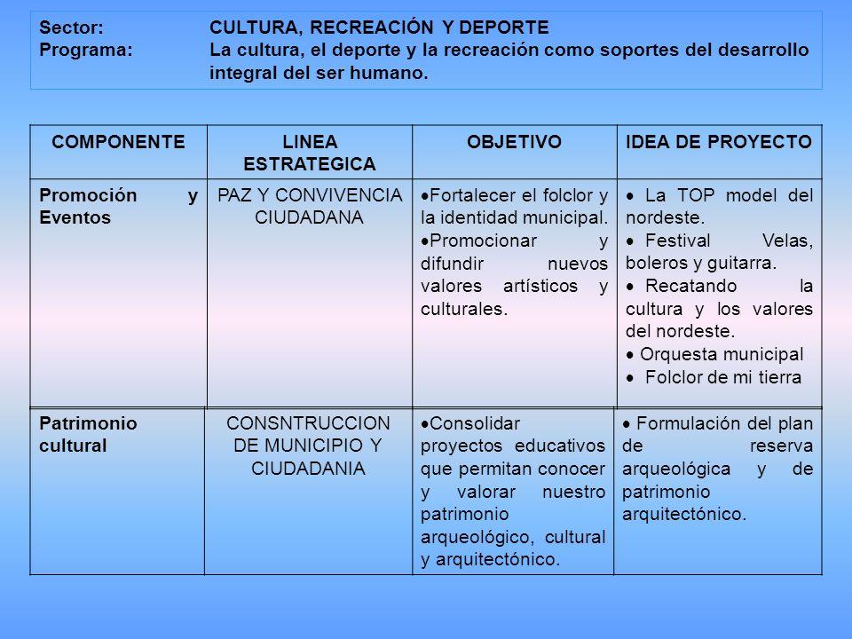 COMPONENTELINEA ESTRATEGICA OBJETIVOIDEA DE PROYECTO Promoción y Eventos PAZ Y CONVIVENCIA CIUDADANA Fortalecer el folclor y la identidad municipal.