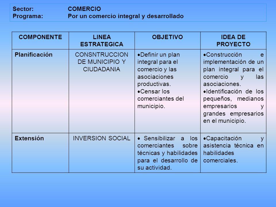 Sector: COMERCIO Programa:Por un comercio integral y desarrollado COMPONENTELINEA ESTRATEGICA OBJETIVOIDEA DE PROYECTO PlanificaciónCONSNTRUCCION DE MUNICIPIO Y CIUDADANIA Definir un plan integral para el comercio y las asociaciones productivas.